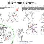 Tai Ji Quan - Body Center Explication