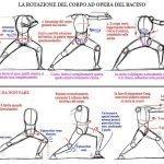 Tai Ji Quan - Body Rotation Explication
